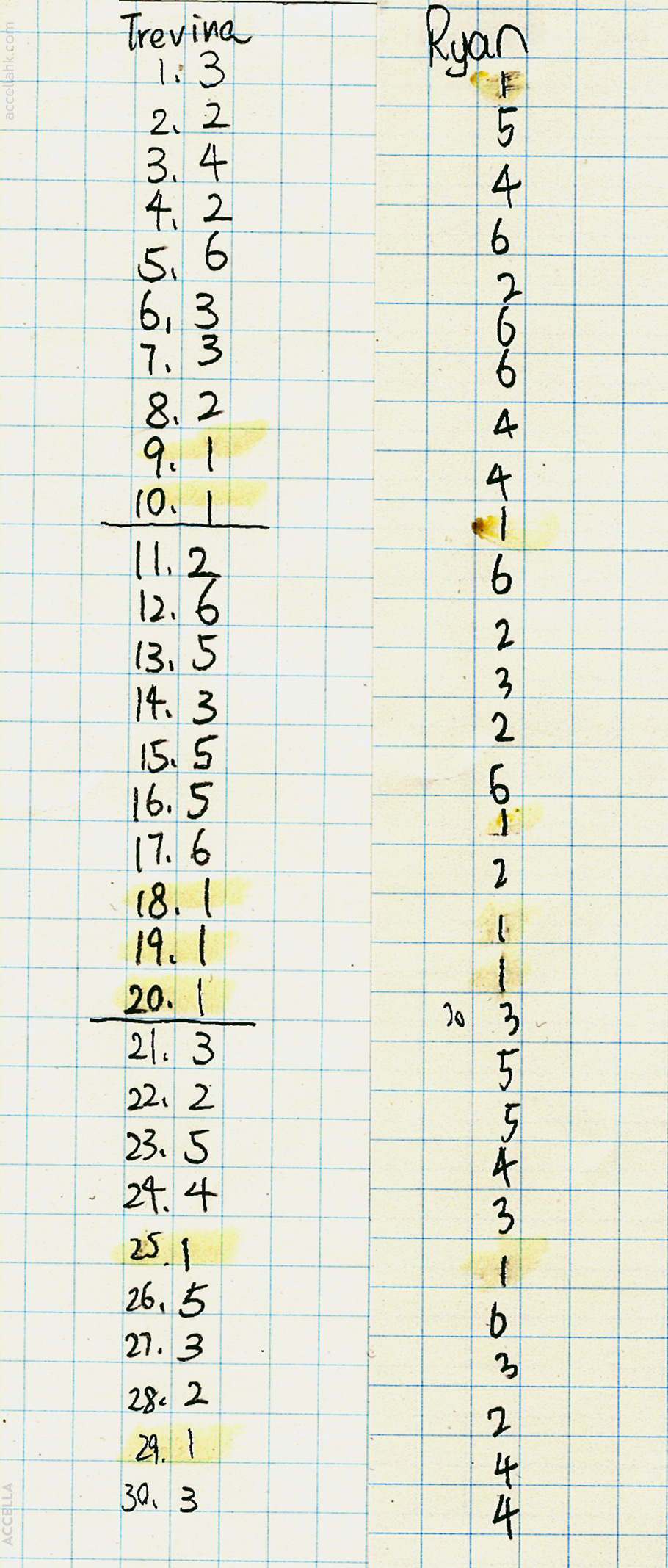 Outcomes of thirty die rolls, carried out by two students.